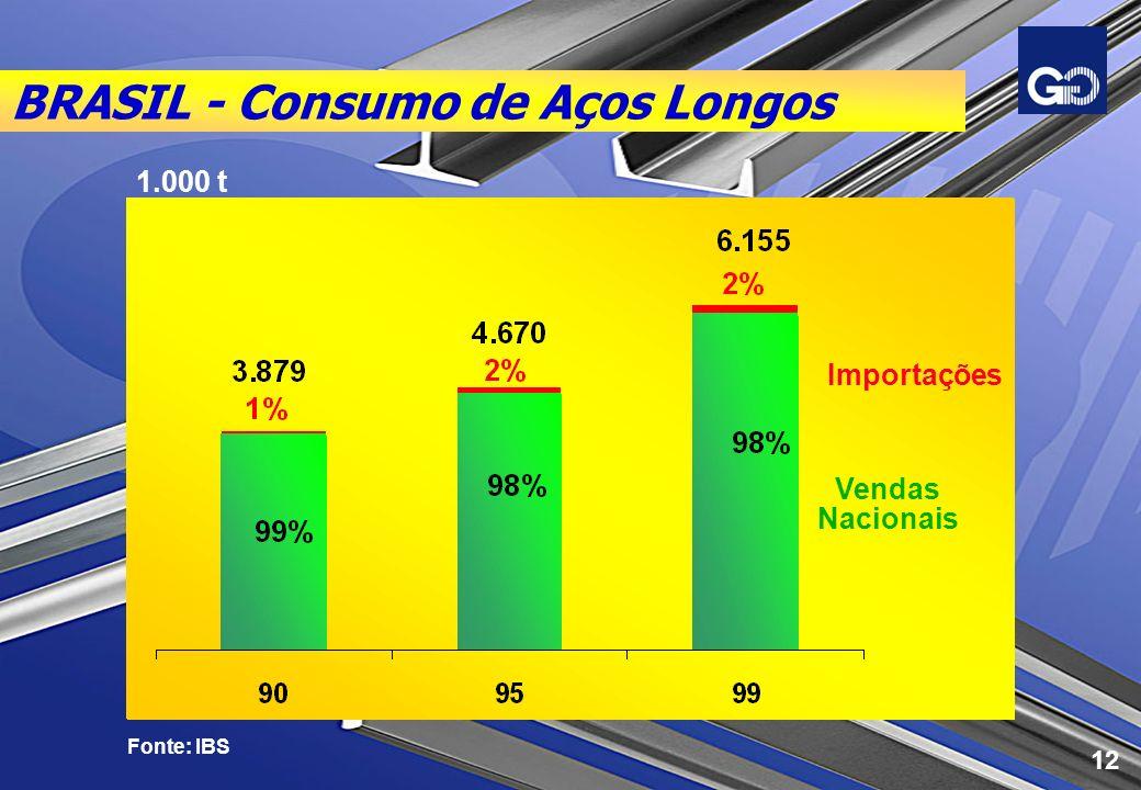 BRASIL - Consumo de Aços Longos Fonte: IBS Importações Vendas Nacionais 1.000 t 12
