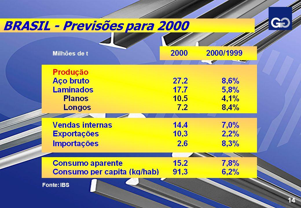 BRASIL - Previsões para 2000 Fonte: IBS 14
