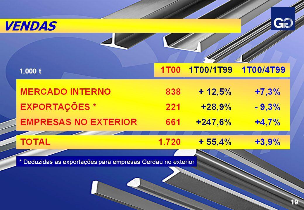 VENDAS * Deduzidas as exportações para empresas Gerdau no exterior 1.000 t 19