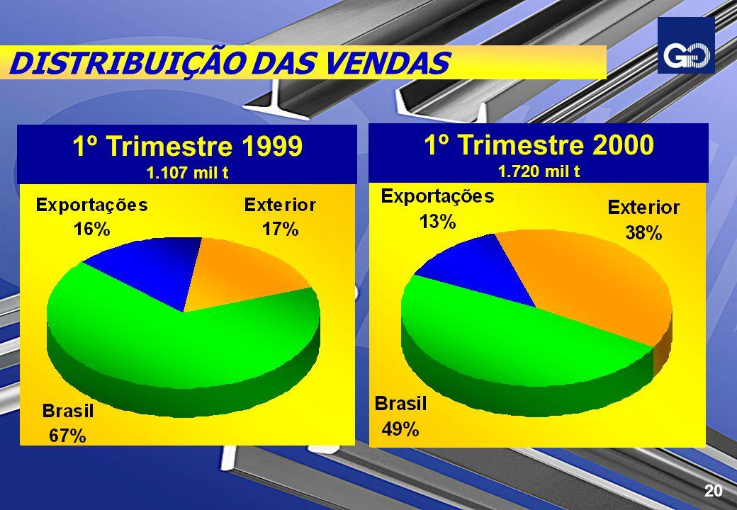 DISTRIBUIÇÃO DAS VENDAS 1º Trimestre 1999 1.107 mil t 1º Trimestre 2000 1.720 mil t 20