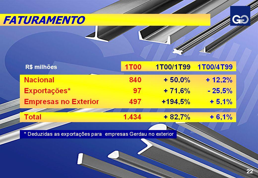 FATURAMENTO R$ milhões 22