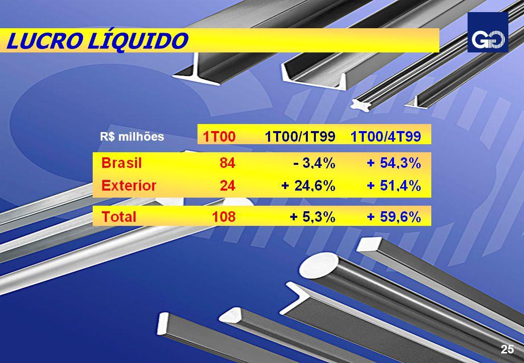 LUCRO LÍQUIDO R$ milhões 25
