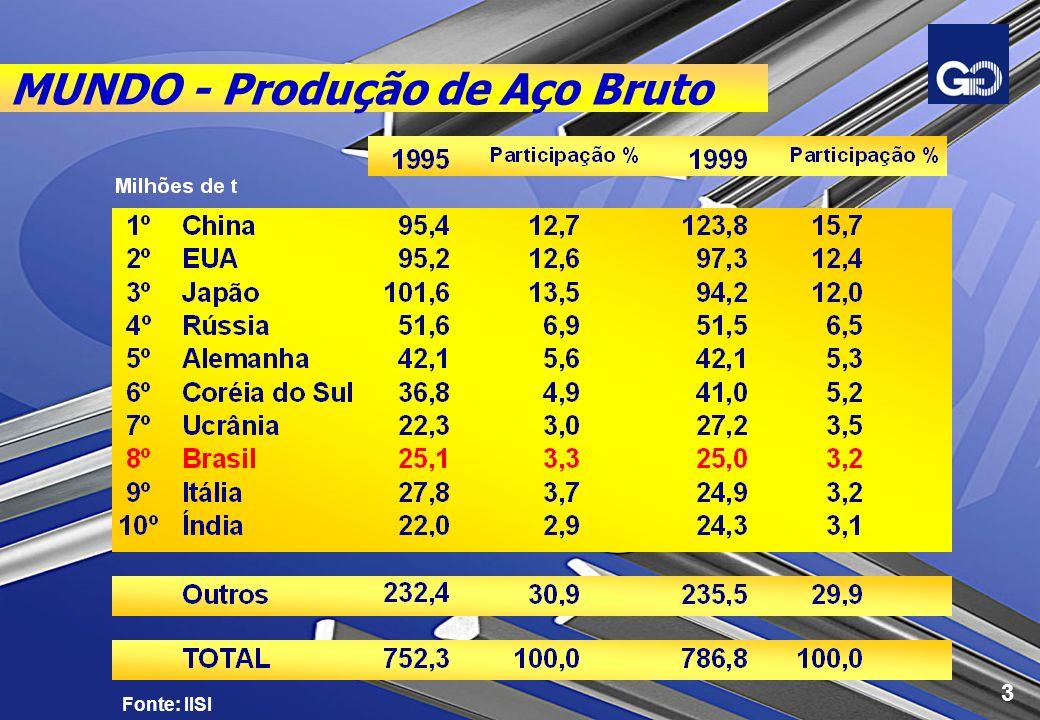 MUNDO - Evolução da Produção Fonte: IISI AÇO BRUTO Milhões de t TAXA DE CRESCIMENTO Mundo: 0,8 % a.a.