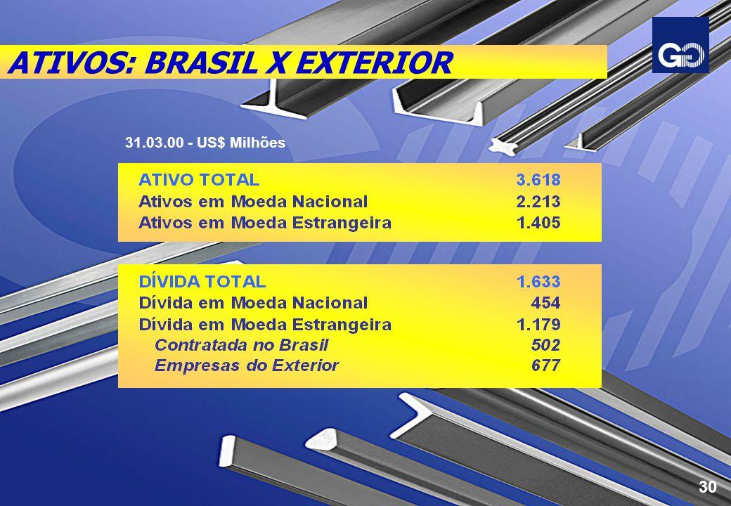 ATIVOS: BRASIL X EXTERIOR 31.03.00 - US$ Milhões 30