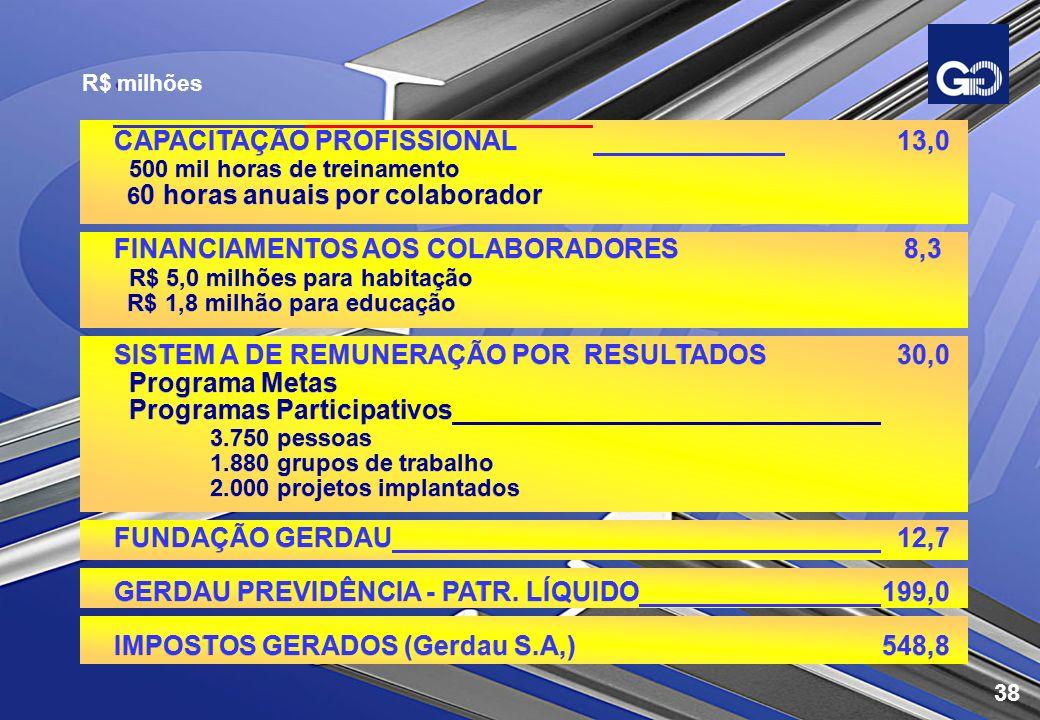 CAPACITAÇÃO PROFISSIONAL 13,0 500 mil horas de treinamento 6 0 horas anuais por colaborador FINANCIAMENTOS AOS COLABORADORES 8,3 R$ 5,0 milhões para h