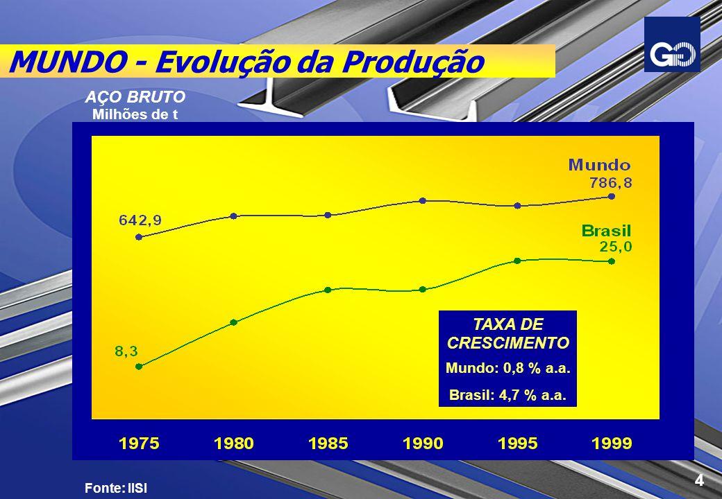 MUNDO - Evolução da Produção Fonte: IISI AÇO BRUTO Milhões de t TAXA DE CRESCIMENTO Mundo: 0,8 % a.a. Brasil: 4,7 % a.a. 4