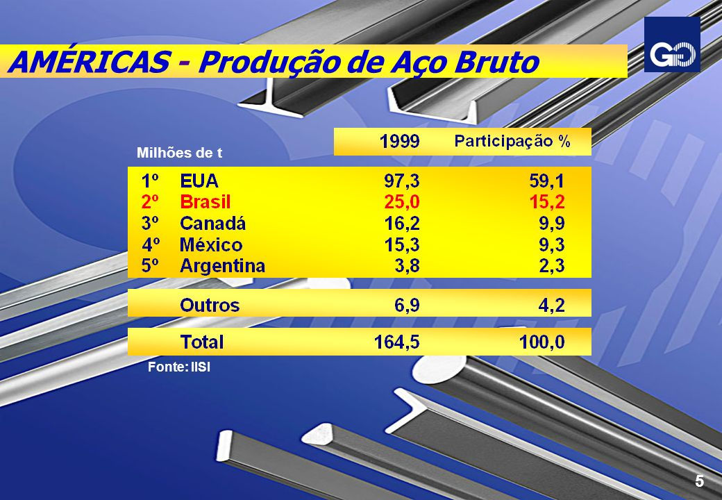 AMÉRICA LATINA - Maiores Produtores Fonte: IBS 25,0 mm t 6,9 mm t 15,3 mm t 3,8 mm t Total: 51,0 mm t Argentina 7% Aço Bruto - 1999 6