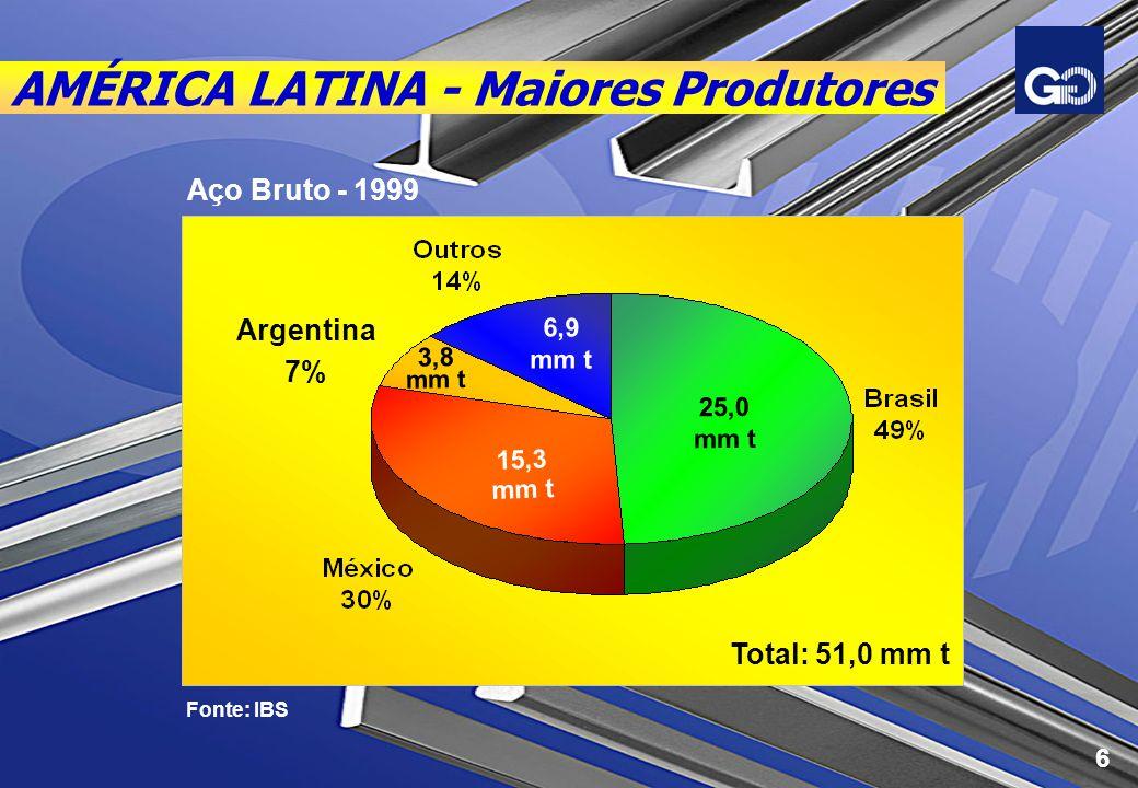 BRASIL - Destaques Representa 2% do PIB e 6% do Produto Industrial Exporta US$ 2,5 bilhões/ ano Recolhe US$ 1,5 bilhão/ ano de impostos Gera 60.000 empregos diretos e 250.000 indiretos Setor de capital intensivo - grande propulsor do desenvolvimento Fonte: IBS 7