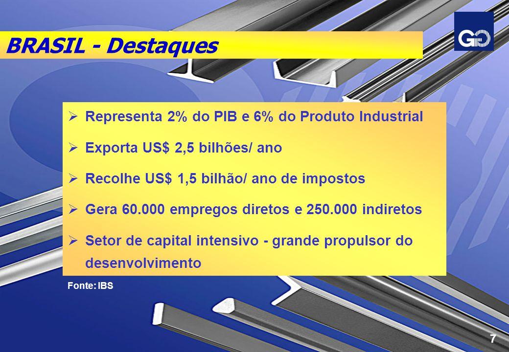 BRASIL - Destaques Representa 2% do PIB e 6% do Produto Industrial Exporta US$ 2,5 bilhões/ ano Recolhe US$ 1,5 bilhão/ ano de impostos Gera 60.000 em