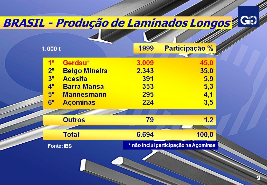 BRASIL - Produção de Laminados Longos Fonte: IBS * não inclui participação na Açominas 9