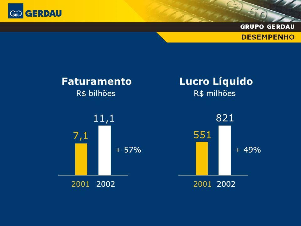 1993 11 usinas siderúrgicas Brasil Uruguai Chile Canadá 8 1 1 1 2002 22 usinas siderúrgicas 10 7 3 1 1 Brasil Estados Unidos Canadá Uruguai Chile Argentina e EUA (2 participações societárias)