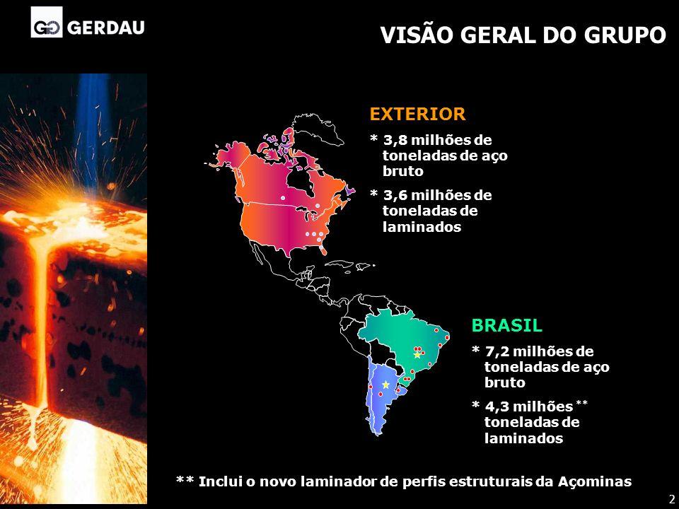 VISÃO GERAL DO GRUPO BRASIL * 7,2 milhões de toneladas de aço bruto * 4,3 milhões ** toneladas de laminados EXTERIOR * 3,8 milhões de toneladas de aço