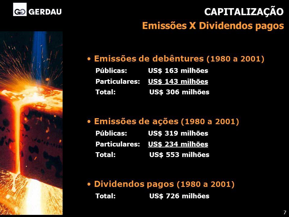 7 Emissões de ações (1980 a 2001) Públicas: US$ 319 milhões Particulares: US$ 234 milhões Total: US$ 553 milhões Emissões de debêntures (1980 a 2001)