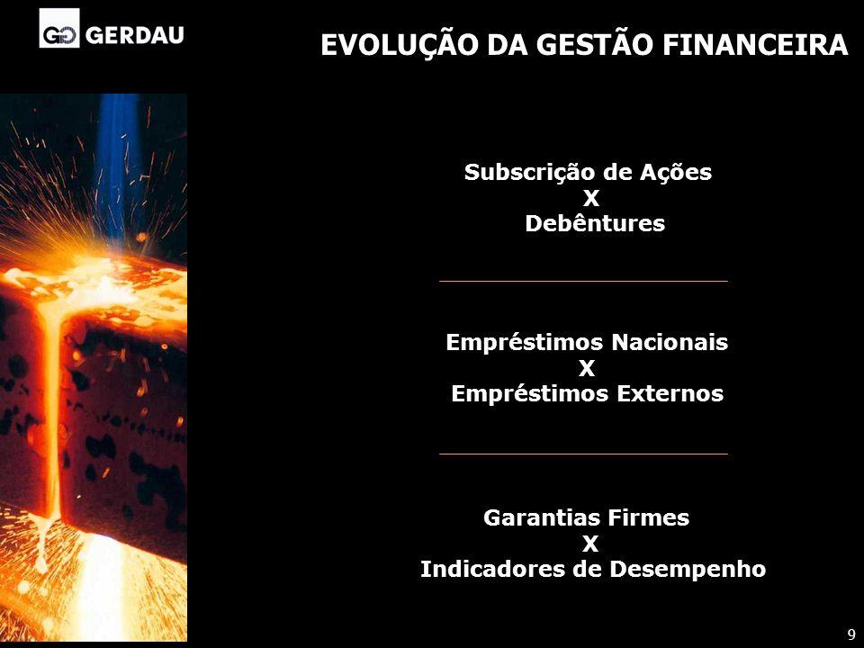 EVOLUÇÃO DA GESTÃO FINANCEIRA Subscrição de Ações X Debêntures Empréstimos Nacionais X Empréstimos Externos Garantias Firmes X Indicadores de Desempen