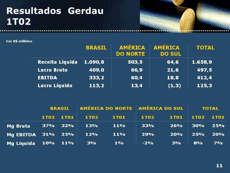 Resultados Gerdau 1T02 Em R$ milhões 11
