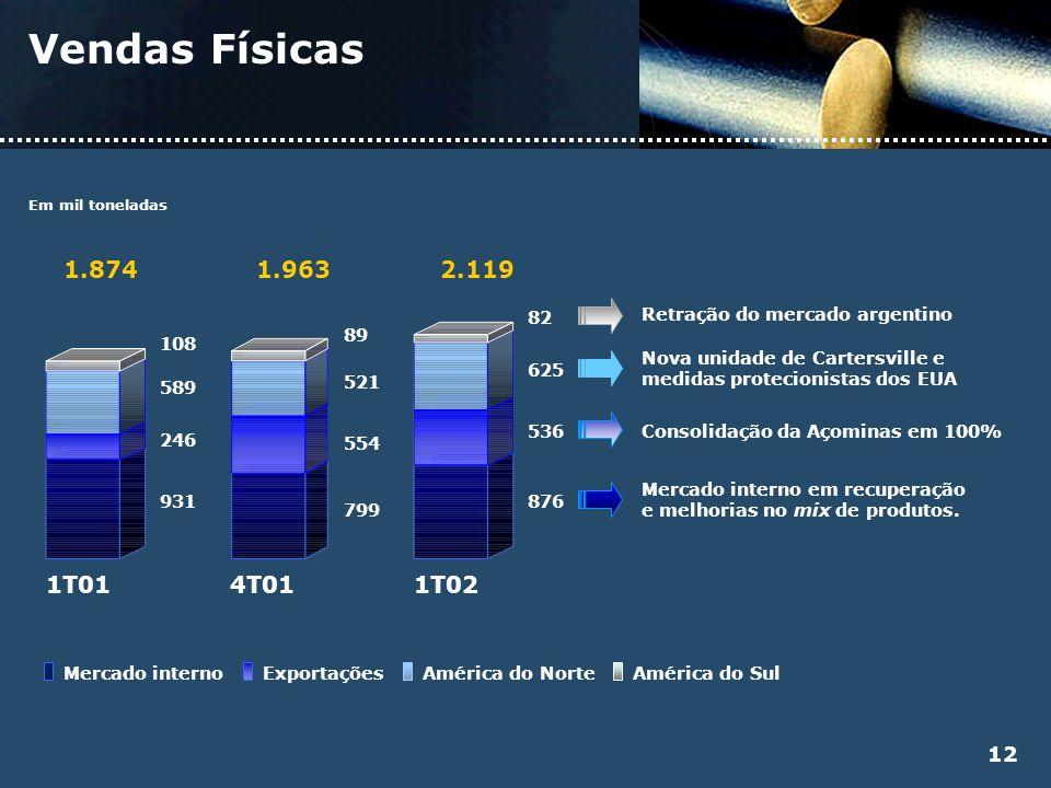 Vendas Físicas Em mil toneladas 1T014T011T02 876 536 625 82 2.119 799 554 521 89 1.963 931 246 589 108 1.874 Mercado interno em recuperação e melhoria