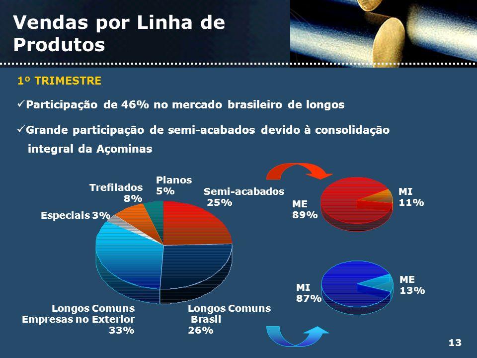 Vendas por Linha de Produtos 13 Longos Comuns Brasil 26% Semi-acabados 25% Planos 5% Trefilados 8% Especiais 3% Longos Comuns Empresas no Exterior 33%