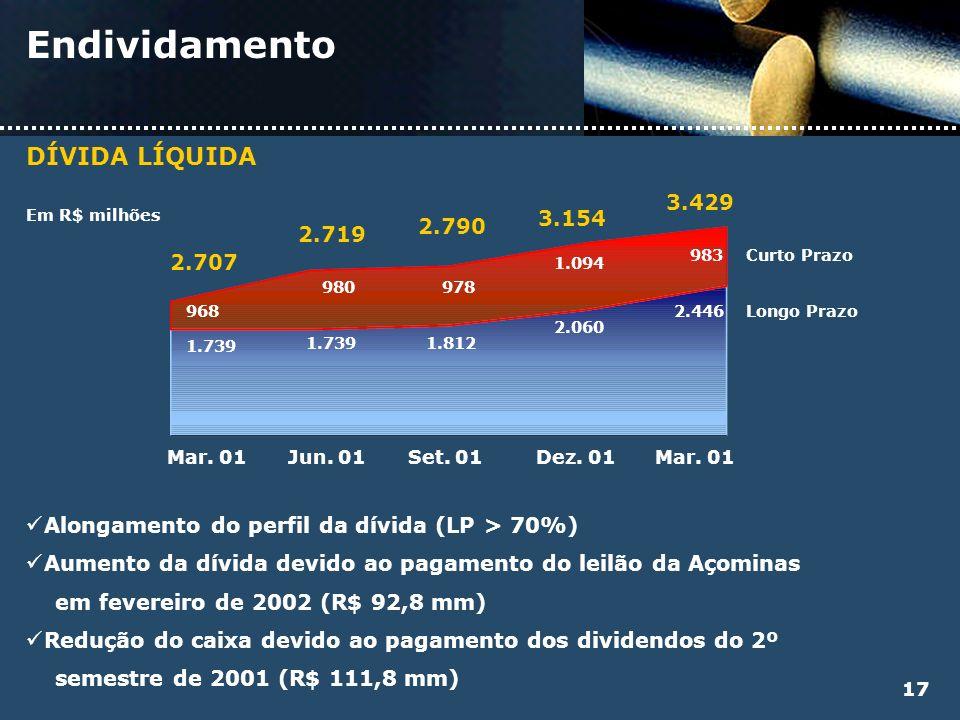 Endividamento DÍVIDA LÍQUIDA Em R$ milhões Alongamento do perfil da dívida (LP > 70%) Aumento da dívida devido ao pagamento do leilão da Açominas em f