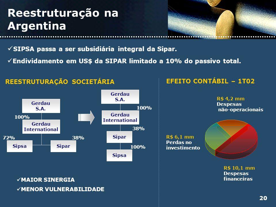 Reestruturação na Argentina SIPSA passa a ser subsidiária integral da Sipar. Endividamento em US$ da SIPAR limitado a 10% do passivo total. MAIOR SINE