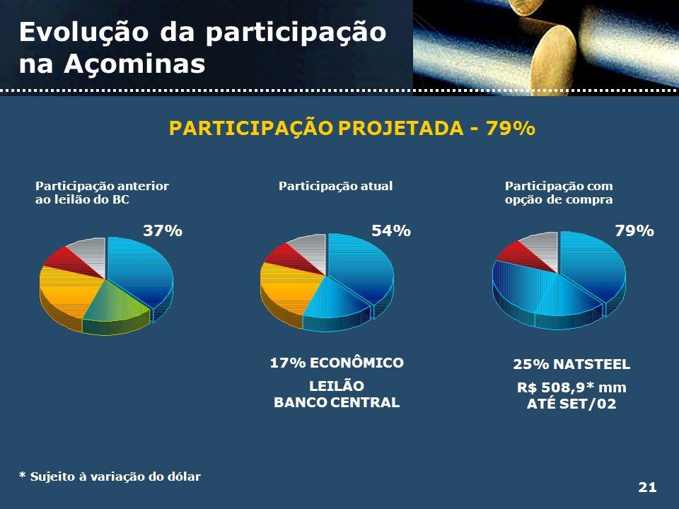 Evolução da participação na Açominas 37%54%79% 17% ECONÔMICO LEILÃO BANCO CENTRAL 25% NATSTEEL R$ 508,9* mm ATÉ SET/02 PARTICIPAÇÃO PROJETADA - 79% *
