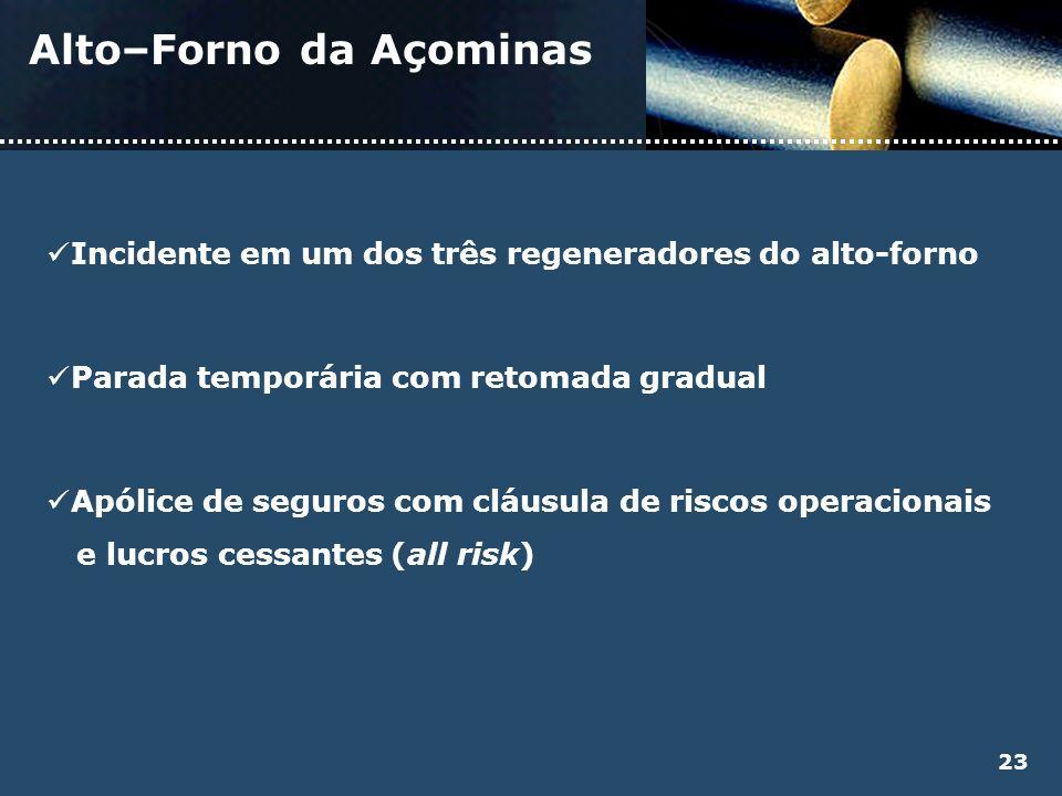 Alto–Forno da Açominas Incidente em um dos três regeneradores do alto-forno Parada temporária com retomada gradual Apólice de seguros com cláusula de