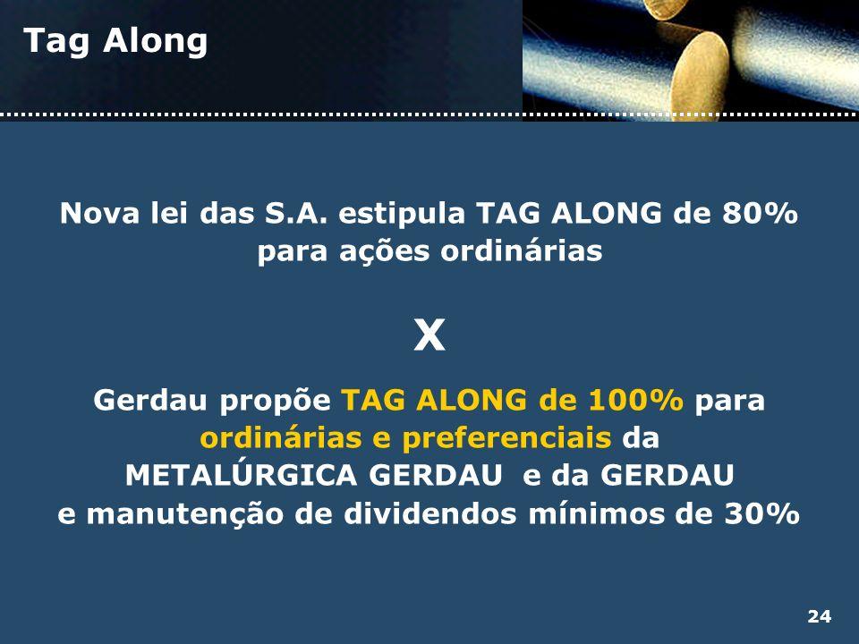 Tag Along Nova lei das S.A. estipula TAG ALONG de 80% para ações ordinárias X Gerdau propõe TAG ALONG de 100% para ordinárias e preferenciais da METAL