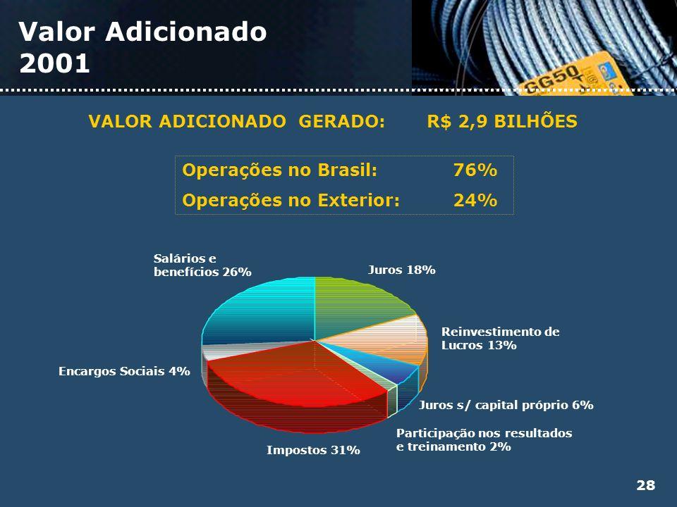 Valor Adicionado 2001 Juros 18% Reinvestimento de Lucros 13% Juros s/ capital próprio 6% Participação nos resultados e treinamento 2% Impostos 31% Enc