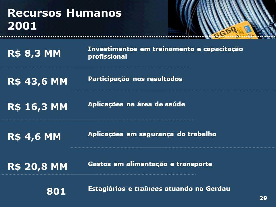 Recursos Humanos 2001 Investimentos em treinamento e capacitação profissional R$ 8,3 MM Participação nos resultados R$ 43,6 MM Aplicações na área de s