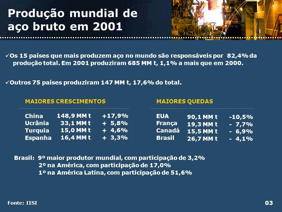Produção mundial de aço bruto em 2001 Os 15 países que mais produzem aço no mundo são responsáveis por 82,4% da produção total. Em 2001 produziram 685