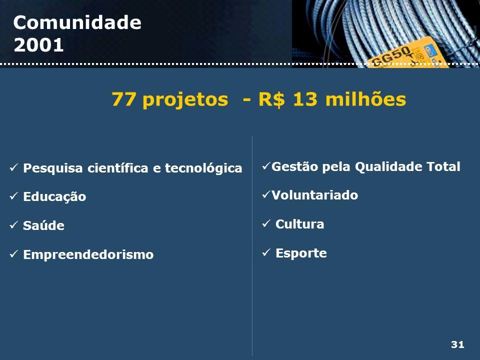 77 projetos - R$ 13 milhões Pesquisa científica e tecnológica Educação Saúde Empreendedorismo Gestão pela Qualidade Total Voluntariado Cultura Esporte