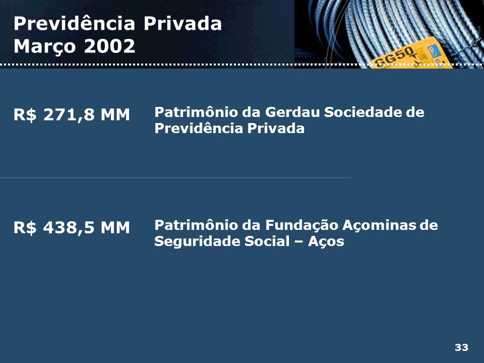 Previdência Privada Março 2002 Patrimônio da Gerdau Sociedade de Previdência Privada R$ 271,8 MM Patrimônio da Fundação Açominas de Seguridade Social