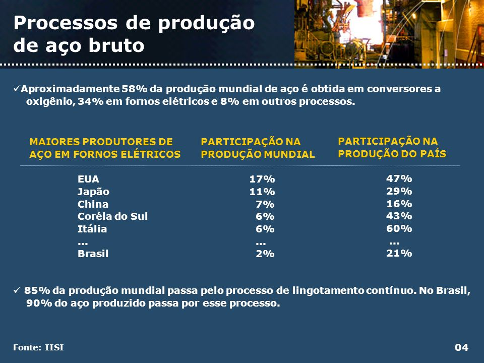 Processos de produção de aço bruto Aproximadamente 58% da produção mundial de aço é obtida em conversores a oxigênio, 34% em fornos elétricos e 8% em