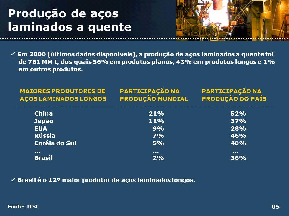 Comércio internacional 06 Aproximadamente 43% da produção mundial de aço é exportada.