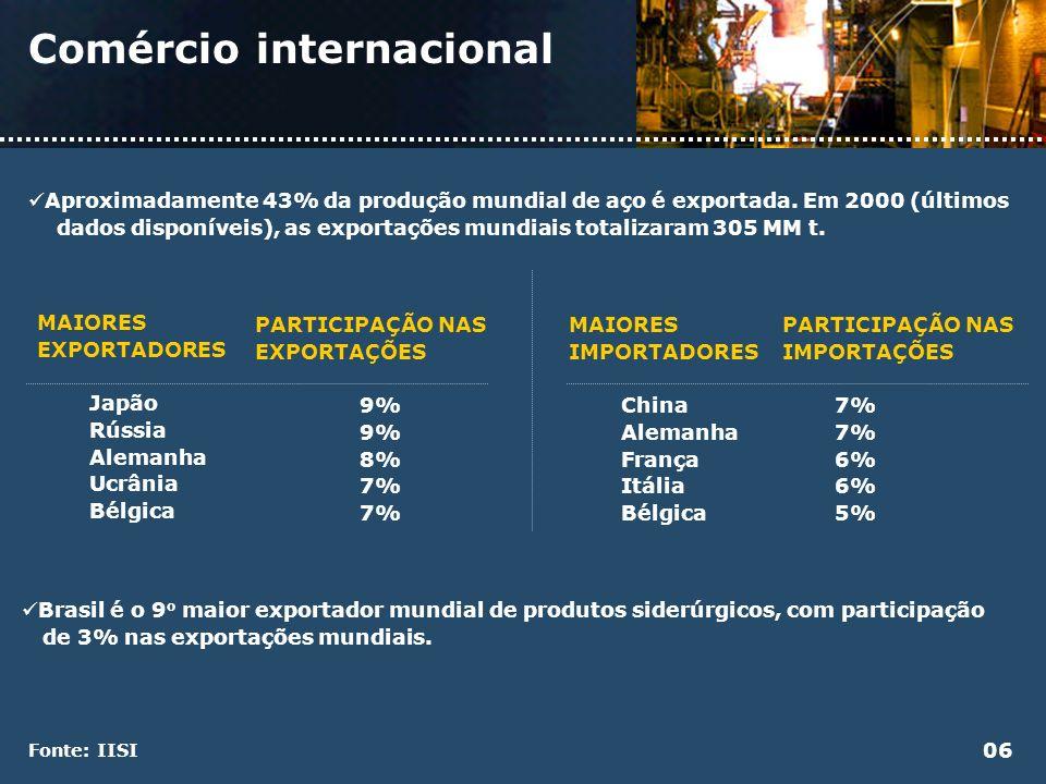 Comércio internacional 06 Aproximadamente 43% da produção mundial de aço é exportada. Em 2000 (últimos dados disponíveis), as exportações mundiais tot