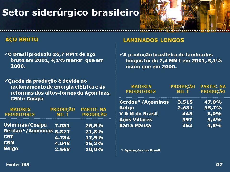 Setor siderúrgico brasileiro EXPORTAÇÕES x IMPORTAÇÕES O consumo aparente de produtos siderúrgicos, em 2001, foi de 16,7 MM t, formado por 15,7 MM t de vendas internas e 1,0 MM t de importações.