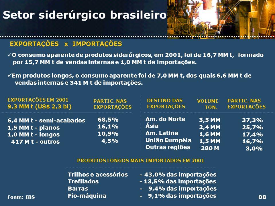 Setor siderúrgico brasileiro EXPORTAÇÕES x IMPORTAÇÕES O consumo aparente de produtos siderúrgicos, em 2001, foi de 16,7 MM t, formado por 15,7 MM t d