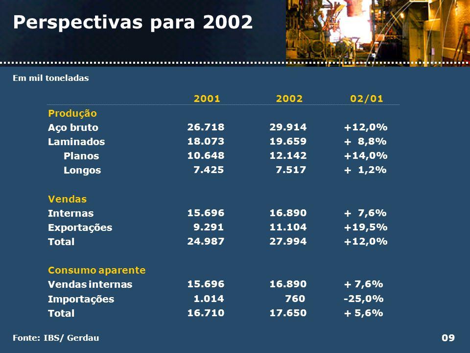 CONCESSÃO DE AÇÕES Concessão de 30 mil ações preferenciais da Gerdau S.A.