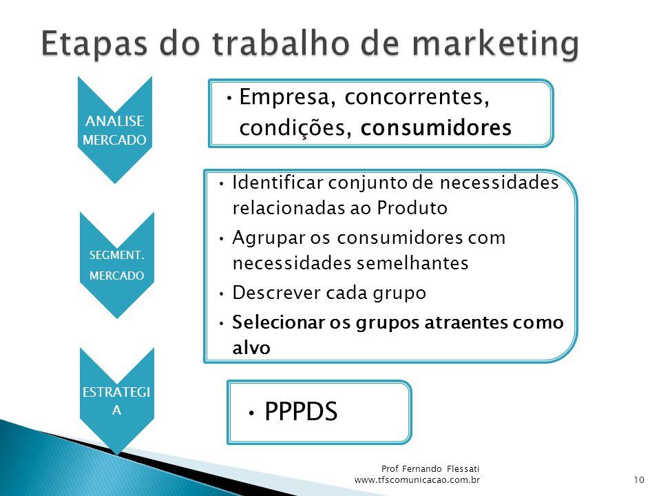 ANALISE MERCADO Empresa, concorrentes, condições, consumidores SEGMENT. MERCADO Identificar conjunto de necessidades relacionadas ao Produto Agrupar o