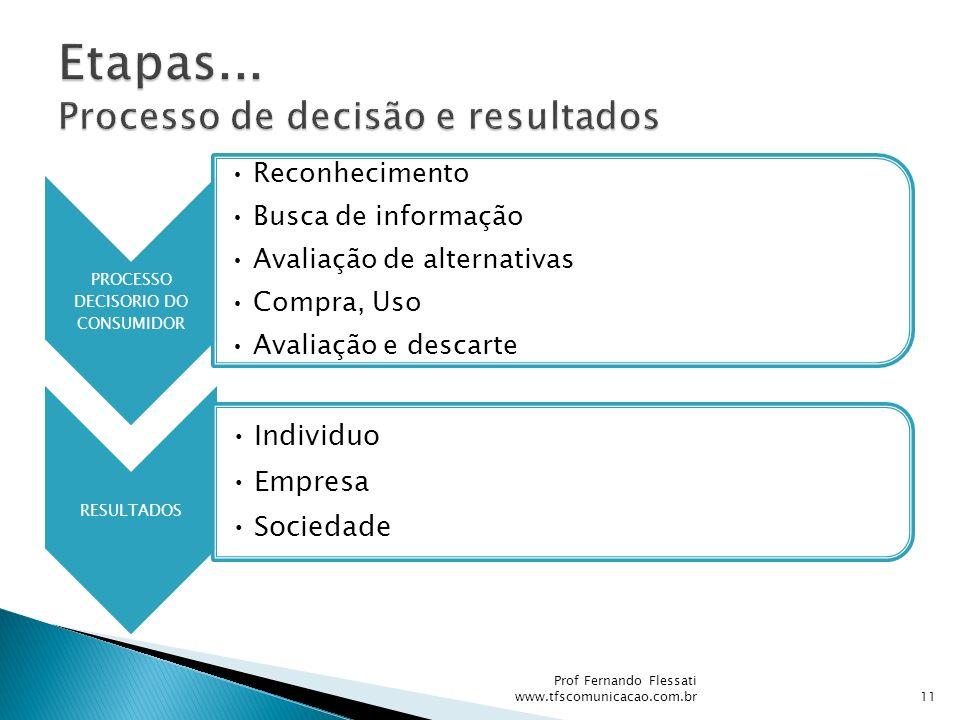 PROCESSO DECISORIO DO CONSUMIDOR Reconhecimento Busca de informação Avaliação de alternativas Compra, Uso Avaliação e descarte RESULTADOS Individuo Em