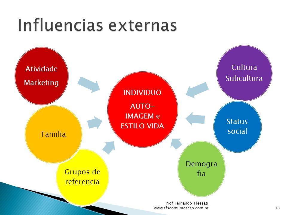 INDIVIDUO AUTO- IMAGEM e ESTILO VIDA Cultura Subcultura Status social Demogra fia Grupos de referencia Familia Atividade Marketing 13 Prof Fernando Fl