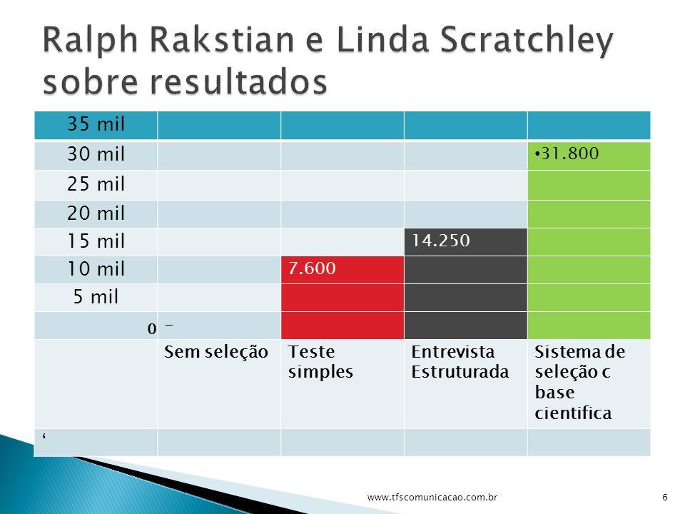35 mil 30 mil 31.800 25 mil 20 mil 15 mil 14.250 10 mil 7.600 5 mil 0 - Sem seleçãoTeste simples Entrevista Estruturada Sistema de seleção c base cien