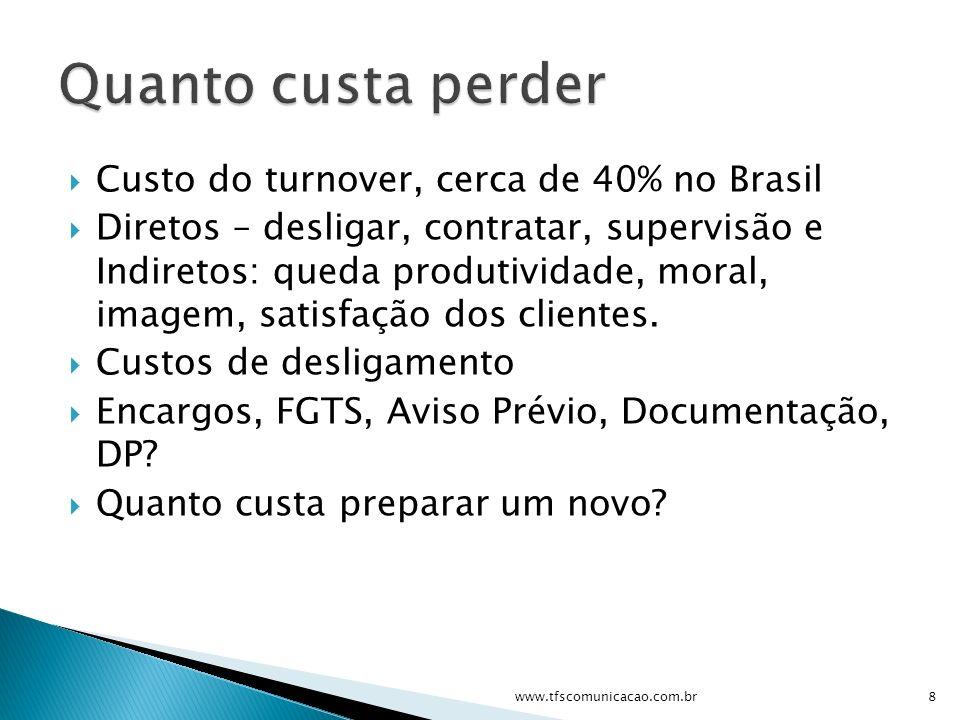 Custo do turnover, cerca de 40% no Brasil Diretos – desligar, contratar, supervisão e Indiretos: queda produtividade, moral, imagem, satisfação dos cl