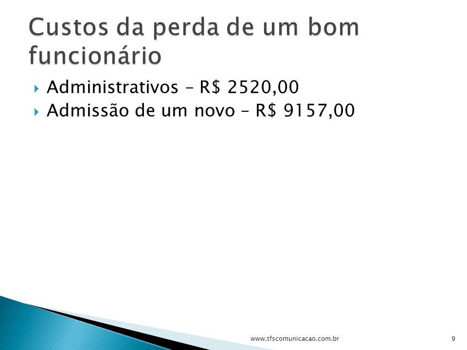 Administrativos – R$ 2520,00 Admissão de um novo – R$ 9157,00 9www.tfscomunicacao.com.br