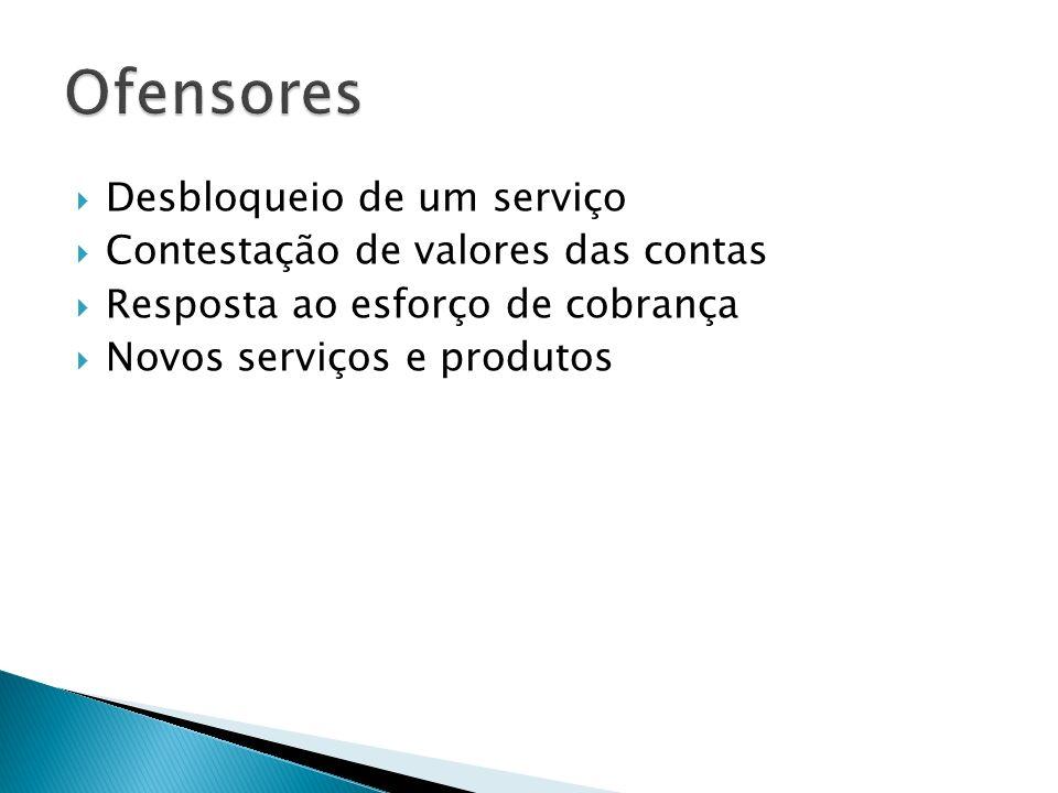 Desbloqueio de um serviço Contestação de valores das contas Resposta ao esforço de cobrança Novos serviços e produtos