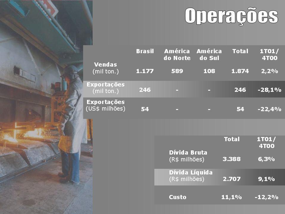 31.03.01 LONGO PRAZO US$ 804,5 MM CURTO PRAZO US$ 762,8 MM BNDES 5% Empresas no Exterior 54% Eurobônus 14% ACC / Pré Export 10% Açominas 9% FIRCE 8% BNDES 20% Debêntures 14% Empresas no Exterior 32% Eurobônus 16% ACC / Pré Export 3% Açominas 6% FIRCE 9%