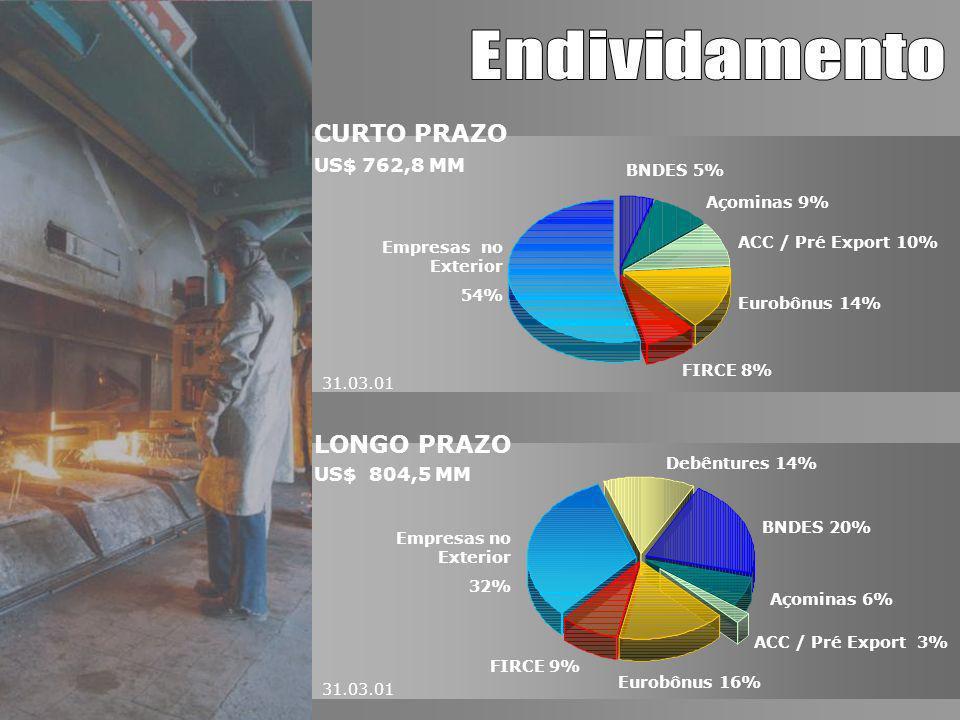 31.03.01 LONGO PRAZO US$ 804,5 MM CURTO PRAZO US$ 762,8 MM BNDES 5% Empresas no Exterior 54% Eurobônus 14% ACC / Pré Export 10% Açominas 9% FIRCE 8% B