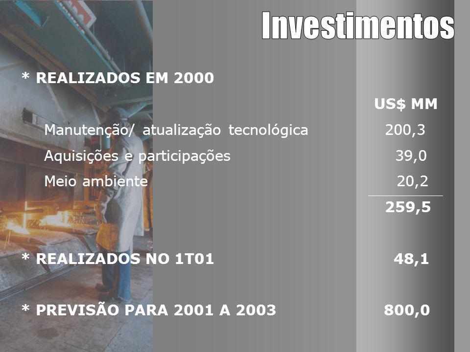 * REALIZADOS EM 2000 US$ MM Manutenção/ atualização tecnológica 200,3 Aquisições e participações 39,0 Meio ambiente20,2 259,5 * REALIZADOS NO 1T01 48,