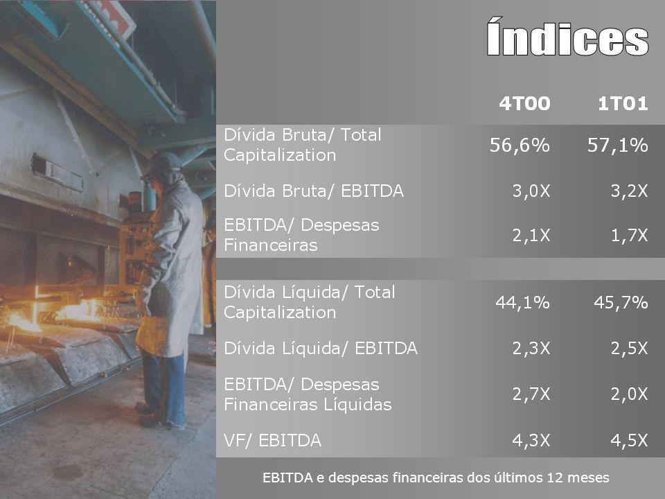 EBITDA e despesas financeiras dos últimos 12 meses