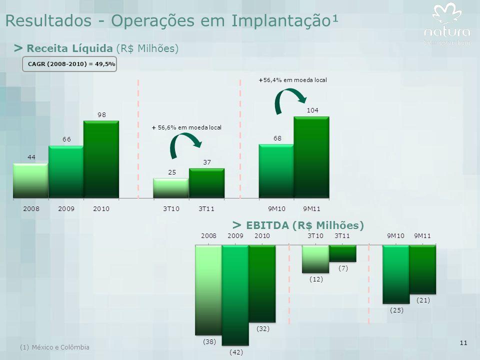 11 > Receita Líquida (R$ Milhões) > EBITDA (R$ Milhões) + 56,6% em moeda local Resultados - Operações em Implantação¹ (1)México e Colômbia CAGR (2008-2010) = 49,5% +56,4% em moeda local
