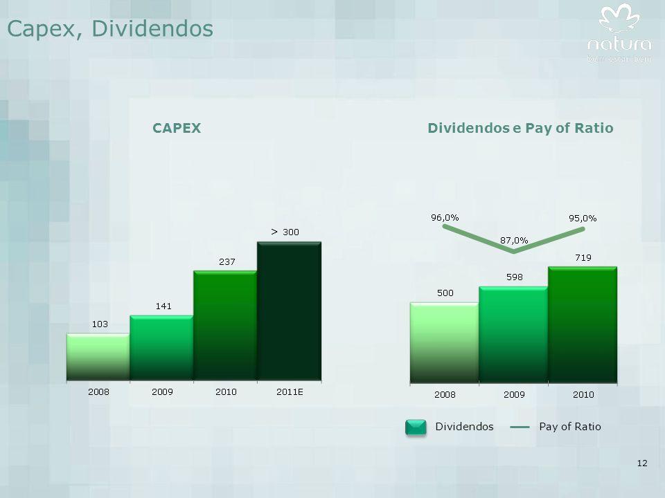 12 Capex, Dividendos CAPEXDividendos e Pay of Ratio Dividendos Pay of Ratio >